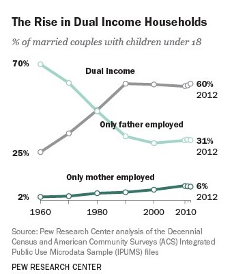rise in dual income households.png